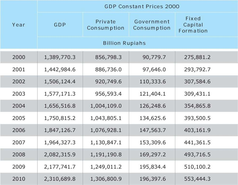 GDP Constant Prices 2000 Fixed Private Government Year GDP Capital Consumption Consumption Formation Billion