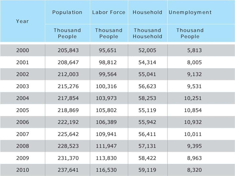 Population Labor Force Household Unemployment Year Thousand Thousand Thousand Thousand People People Household