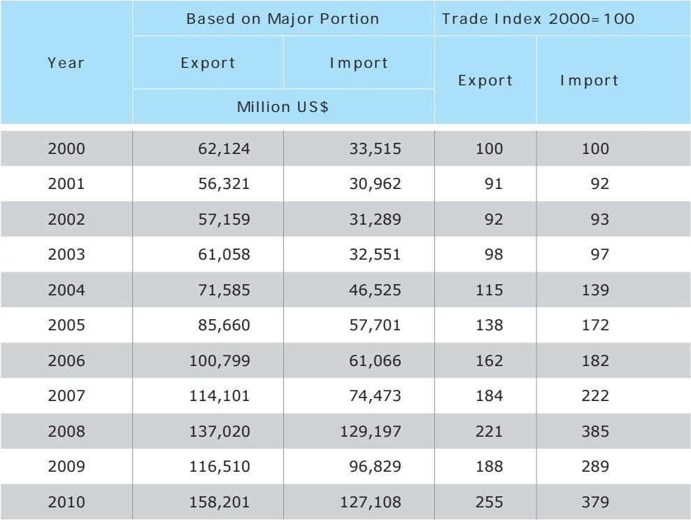 Based on Major Portion Trade Index 2000=100 Year Export Import Export Import Million US$ 2000