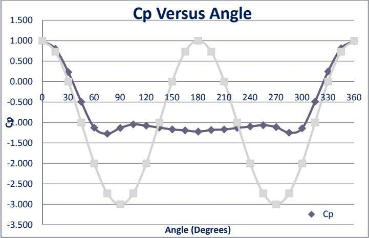 Cp Versus Angle 1.500 1.000 0.500 0.000 0 30 60 90 120 150 180 210 240