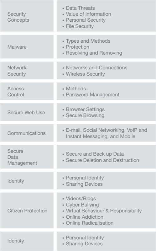 • Data Threats Security • Value of Information Concepts • Personal Security • File Security
