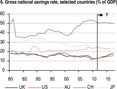 6. Gross national savings rate, selected countries (% of GDP) 60 F 50 40 30