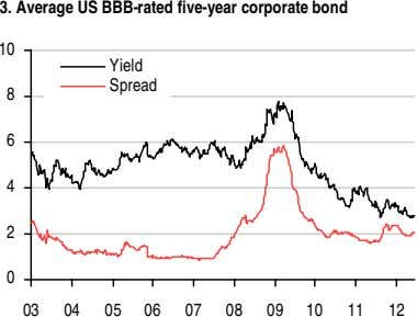 3. Average US BBB-rated five-year corporate bond 10 Yield Spread 8 6 4 2 0
