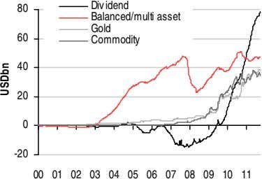 Div idend 80 Balanced/multi asset Gold 60 Commodity 40 20 0 -20 00 01 02