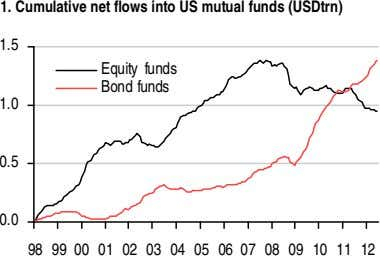 1. Cumulative net flows into US mutual funds (USDtrn) 1.5 Equity funds Bond funds 1.0