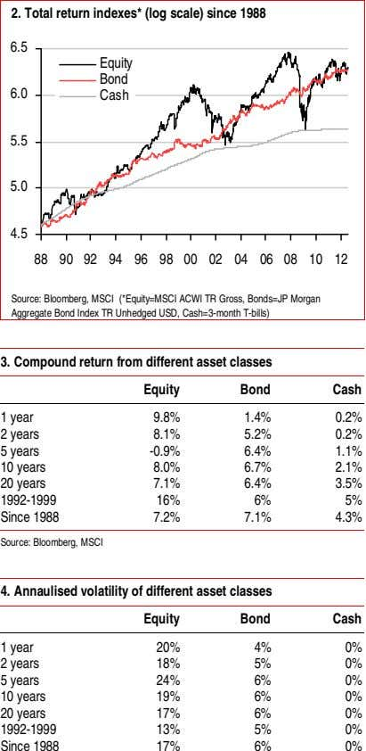 2. Total return indexes* (log scale) since 1988 6.5 Equity Bond 6.0 Cash 5.5 5.0