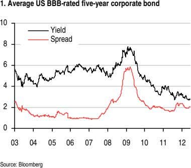 1. Average US BBB-rated five-year corporate bond 10 Yield Spread 8 6 4 2 0