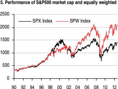 5. Performance of S&P500 market cap and equally weighted 2500 SPX Index SPW Index 2000