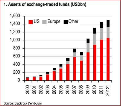1. Assets of exchange-traded funds (USDbn) 1,600 US Europe Other 1,400 1,200 1,000 800 600