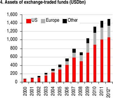 4. Assets of exchange-traded funds (USDbn) 1,600 US Europe Other 1,400 1,200 1,000 800 600