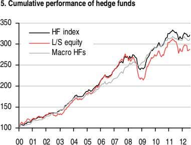 5. Cumulative performance of hedge funds 350 HF index 300 L/S equity Macro HFs 250