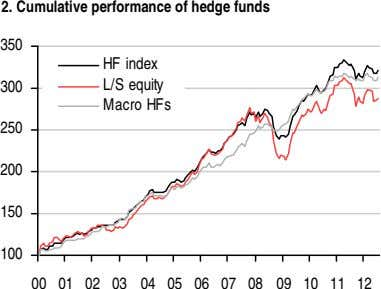 2. Cumulative performance of hedge funds 350 HF index 300 L/S equity Macro HFs 250