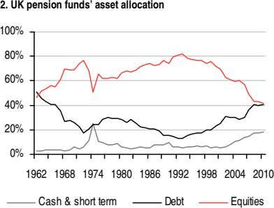 2. UK pension funds' asset allocation 100% 80% 60% 40% 20% 0% 1962 1968 1974