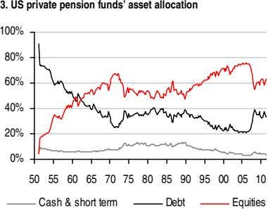 3. US private pension funds' asset allocation 100% 80% 60% 40% 20% 0% 50 55