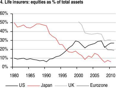 4. Life insurers: equities as % of total assets 60% 50% 40% 30% 20% 10%