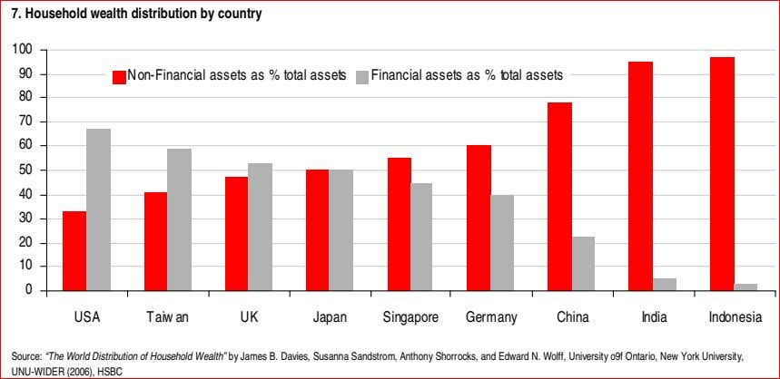 7. Household wealth distribution by country 100 90 Non-Financial assets as % total assets Financial