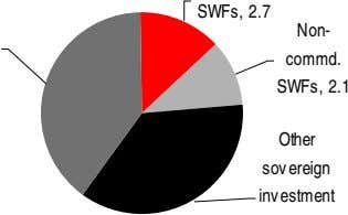 SWFs, 2.7 Non- commd. SWFs, 2.1 Other sovereign investment