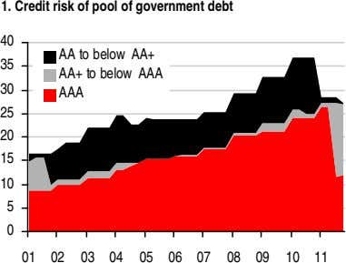 1. Credit risk of pool of government debt 40 AA to below AA+ 35 AA+
