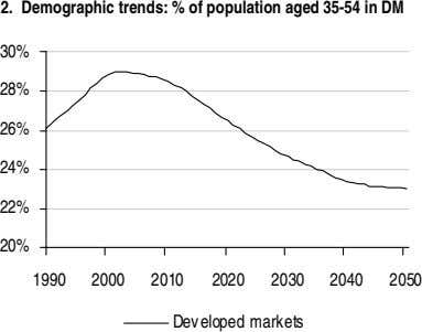 2. Demographic trends: % of population aged 35-54 in DM 30% 28% 26% 24% 22%