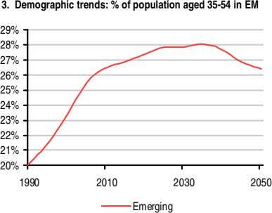 3. Demographic trends: % of population aged 35-54 in EM 29% 28% 27% 26% 25%