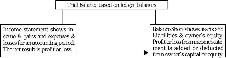 Trial Balance based on ledger balances Income statement shows in- come & gains and expenses