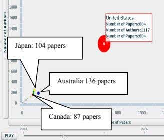 Japan: 104 papers Australia:136 papers Canada: 87 papers