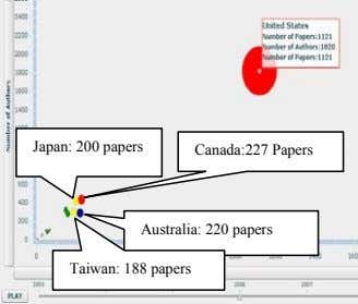 Japan: 200 papers Canada:227 Papers Australia: 220 papers Taiwan: 188 papers