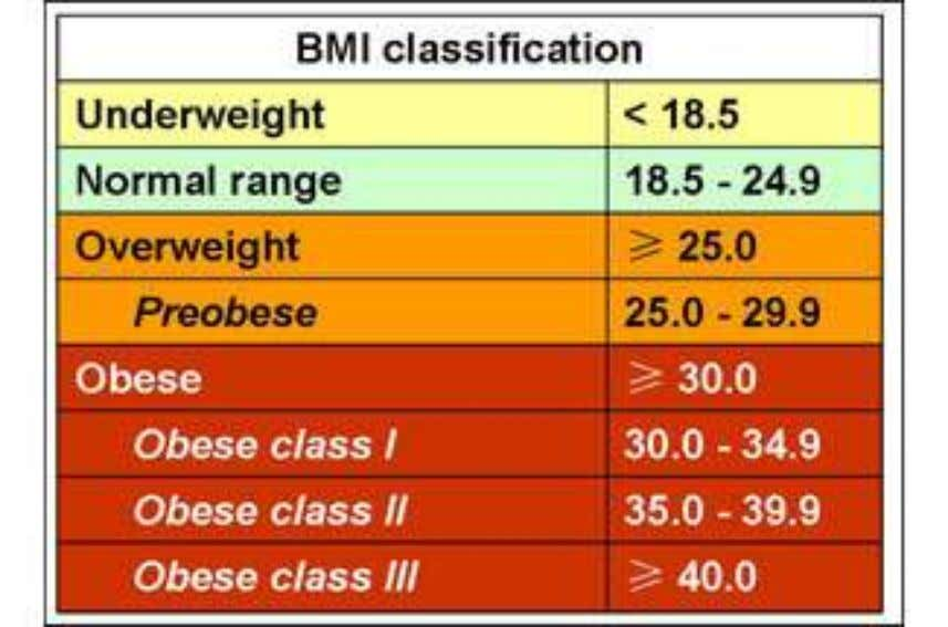 overweight and obesity according to BMI. (WHO, 1997) BMI calculator http://www.cdc.gov/nccdph