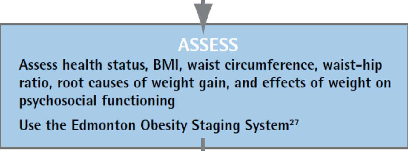 and complications of obesity will vary among individuals Vallis M et al.: Clinical review: modified 5
