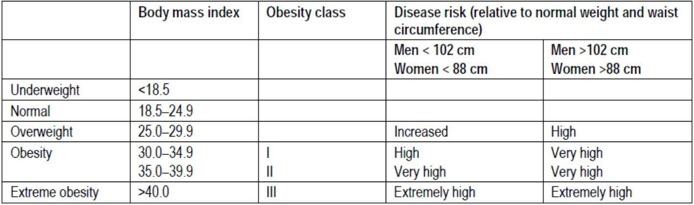 for overweight or obesity, and association with disease risk Waist circumference and waist–hip ratio: report of