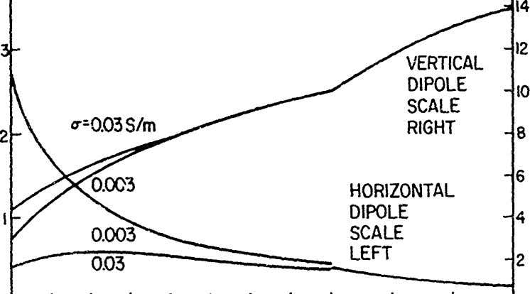 VERTICAL DIPOLE SCALE RIGHT 8 2 6 HORIZONTAL DIPOLE 4 SCALE LEFT 2