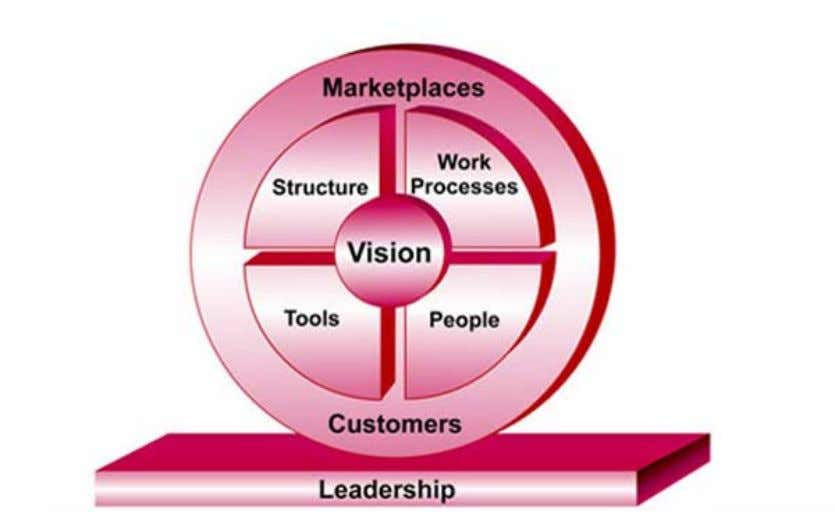"for purpose"" – to deliver the vision to customers. The elements that comprise an organization are"