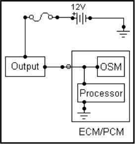 be changed out. 6.4 Control Module Outputs Illustration 6-3 The ECM/PCM directly controls several outputs, such