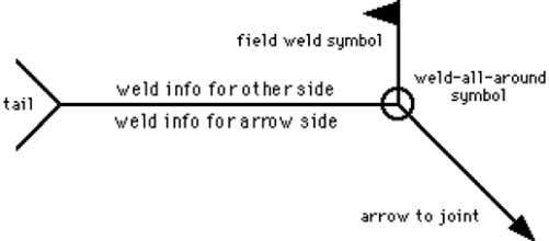 of our welding pages. The structure of the welding symbol The horizontal line--called the reference line