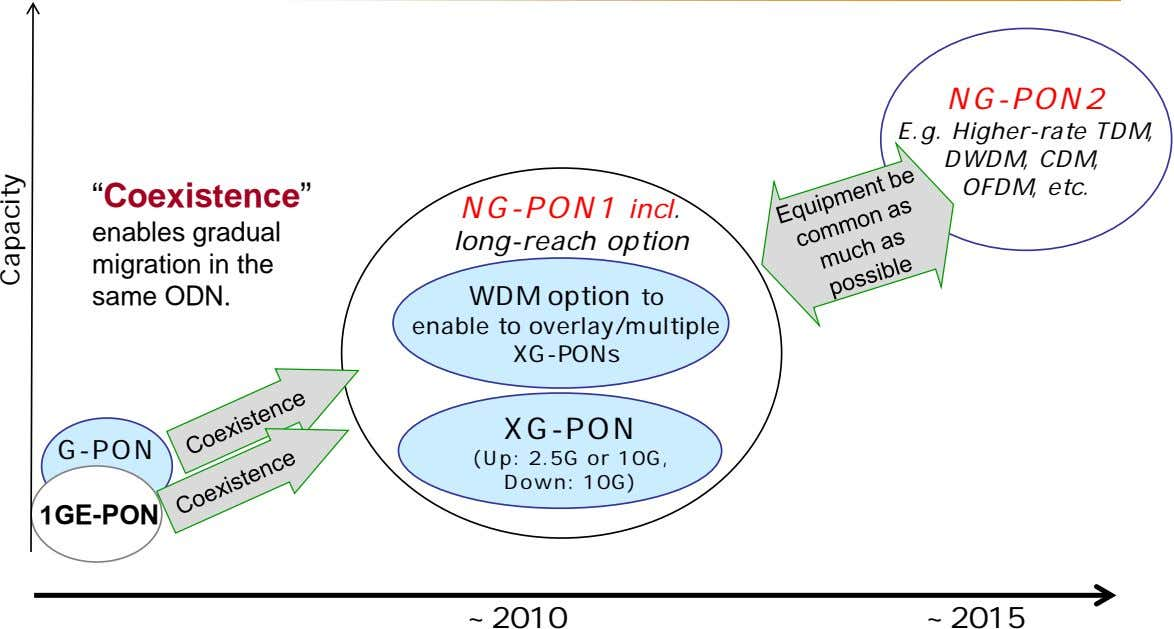 "NG-PON2 E.g. Higher-rate TDM, DWDM, CDM, OFDM, etc. ""Coexistence"" NG-PON1 incl. enables gradual migration in"