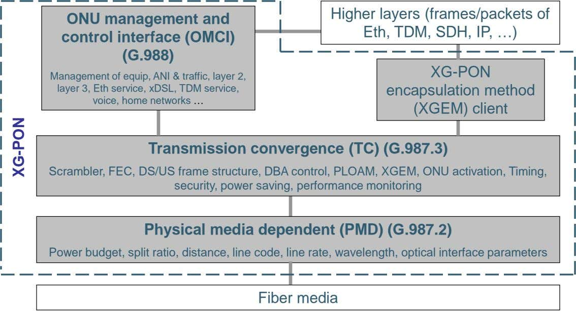 ONU management and control interface (OMCI) Higher layers (frames/packets of Eth, TDM, SDH, IP, …)