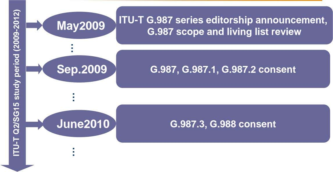 May2009 ITU-T G.987 series editorship announcement, G.987 scope and living list review Sep.2009 G.987, G.987.1,