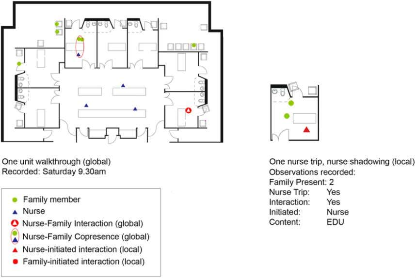88 Health Environments Research & Design Journal 9(1) Figure 5. Sample behavior maps, structured observations, CCU