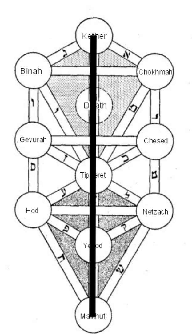 The Middle Pillar Ritual For the beginning, to feel activation of the Sephiroth's and the