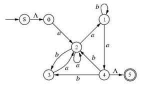represented by the following transition diagram.   Now, suppose we studied all paths that go through