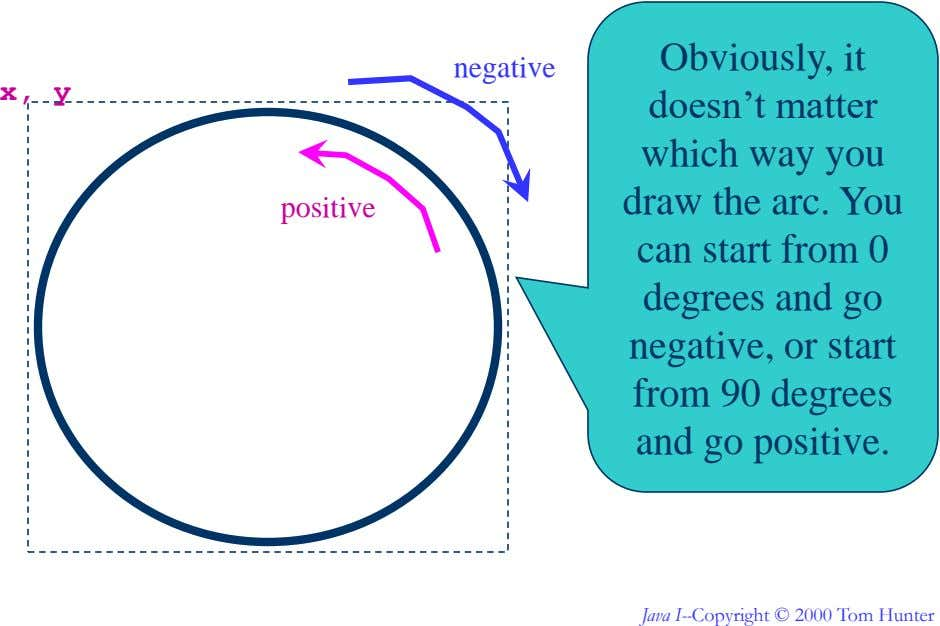 Obviously, it negative x, y doesn't matter which way you draw the arc. You positive can