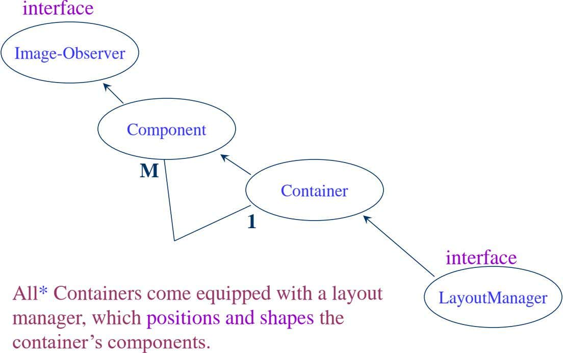 interface Image-Observer Component M Container 1 interface All* Containers come equipped with a layout manager, which