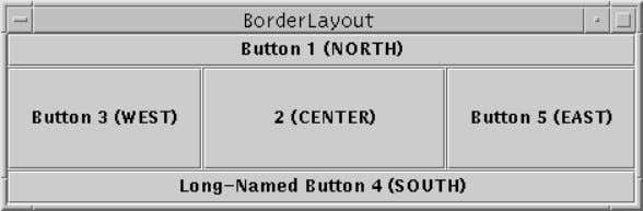 Border Layout • BorderLayout — Lays out components around the sides and in the center of