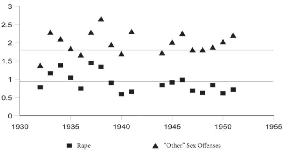 to California Prisons, 1932–1951, per 100,000 Residents tial figures associated with policing and the practice of