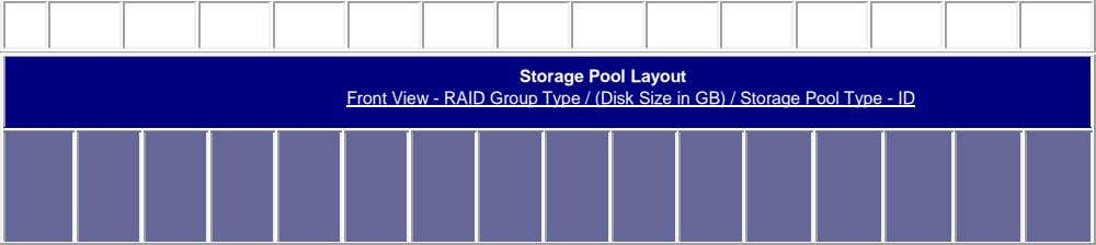 Storage Pool Layout Front View - RAID Group Type / (Disk Size in GB) /