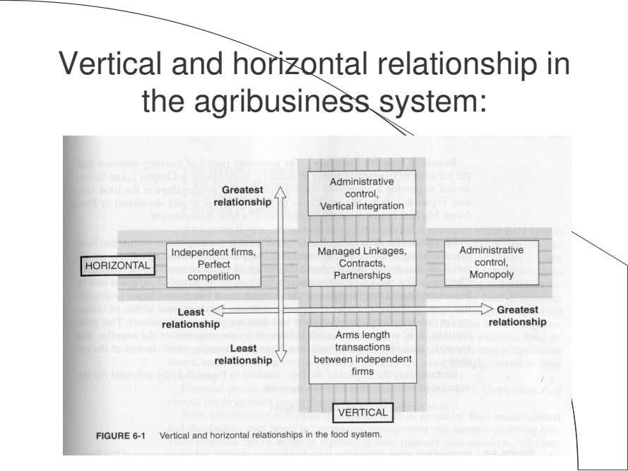 Vertical and horizontal relationship in the agribusiness system: