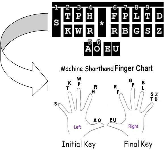 a letter or key. In case you forget here's a chart and machine shorthand picture `to
