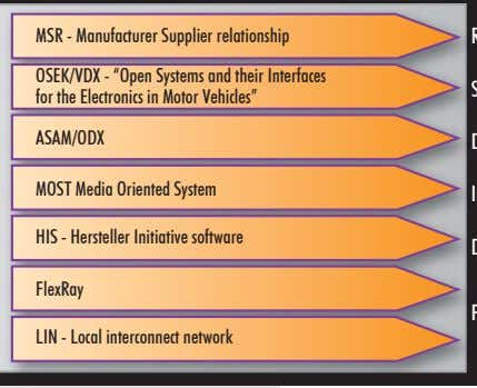 "MSR - Manufacturer Supplier relationship OSEK/VDX - ""Open Systems and their Interfaces for the Electronics"