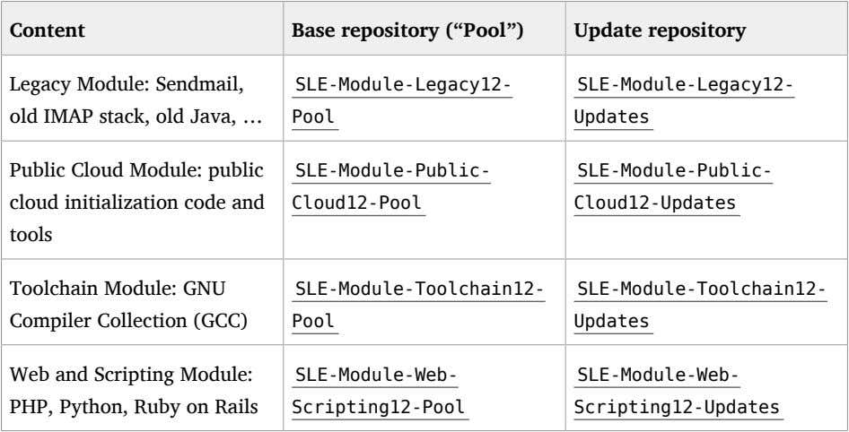 "Content Base repository (""Pool"") Update repository Legacy Module: Sendmail, old IMAP stack, old Java, …"