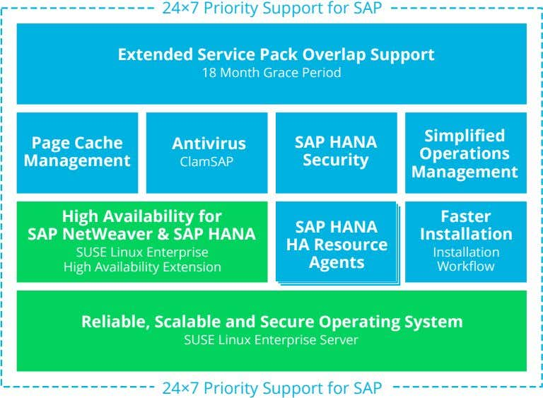 24×7 Priority Support for SAP Faster SAP HANA Installation HA Resource Installation Agents Workflow Reliable,